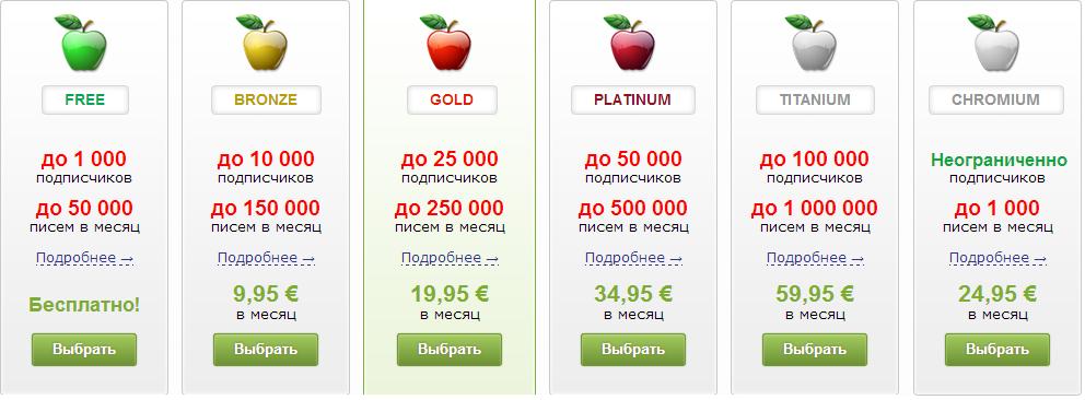 Категории аккаунтов сервиса smartresponder.ru